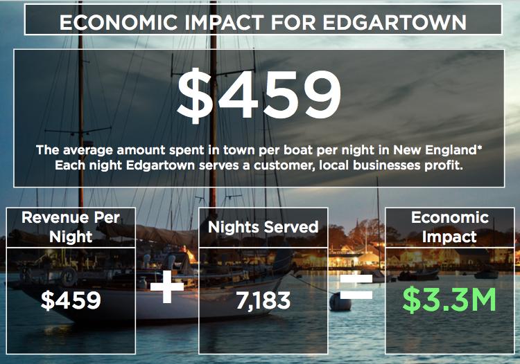 Edgartown Case Study - Economic Impact.png