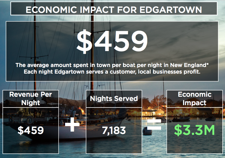 Edgartown Case Study - Economic Impact.png