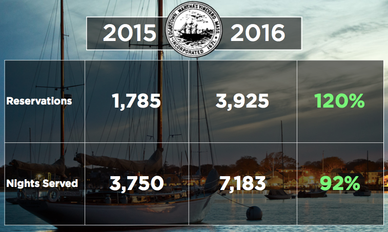 Edgartown YoY Increase.png