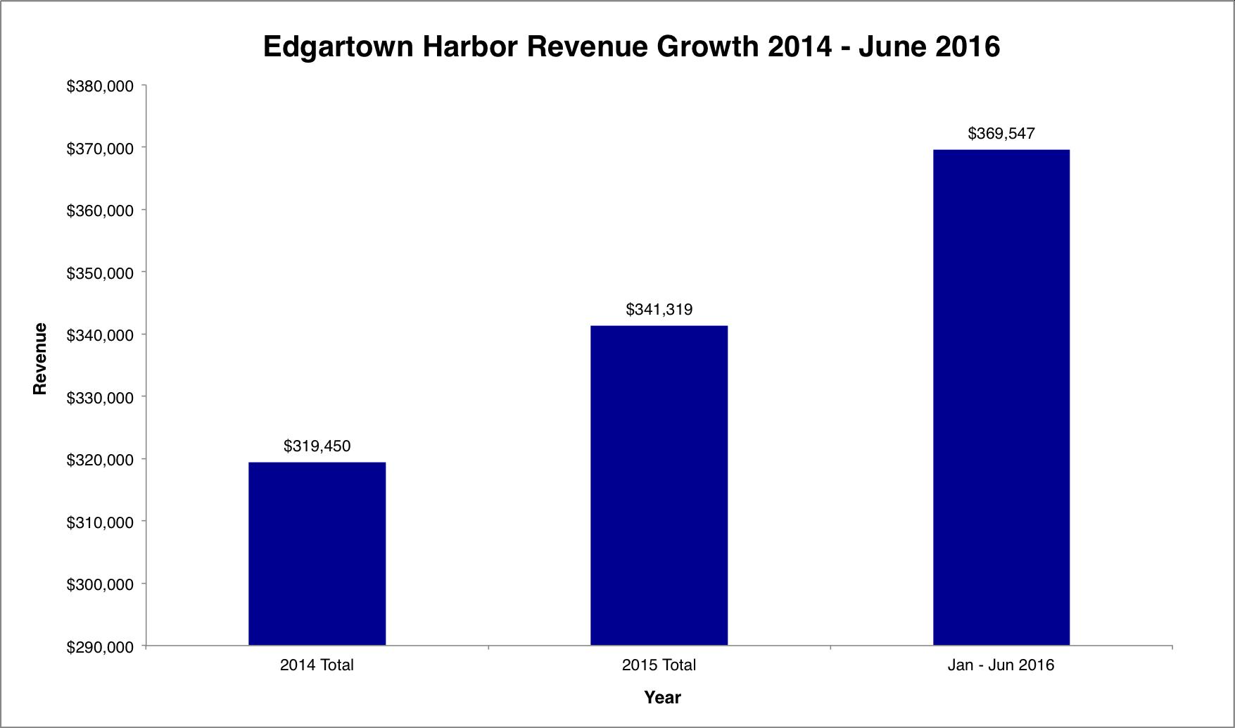 Edgartown_Revenue.png