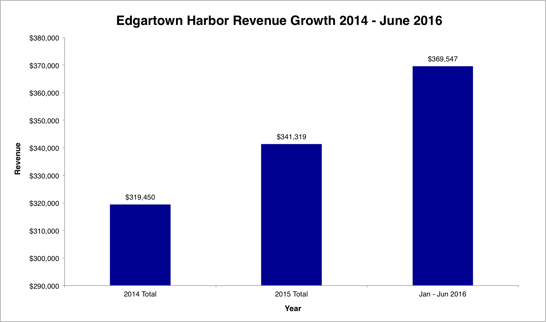 Edgartown_Revenue.png