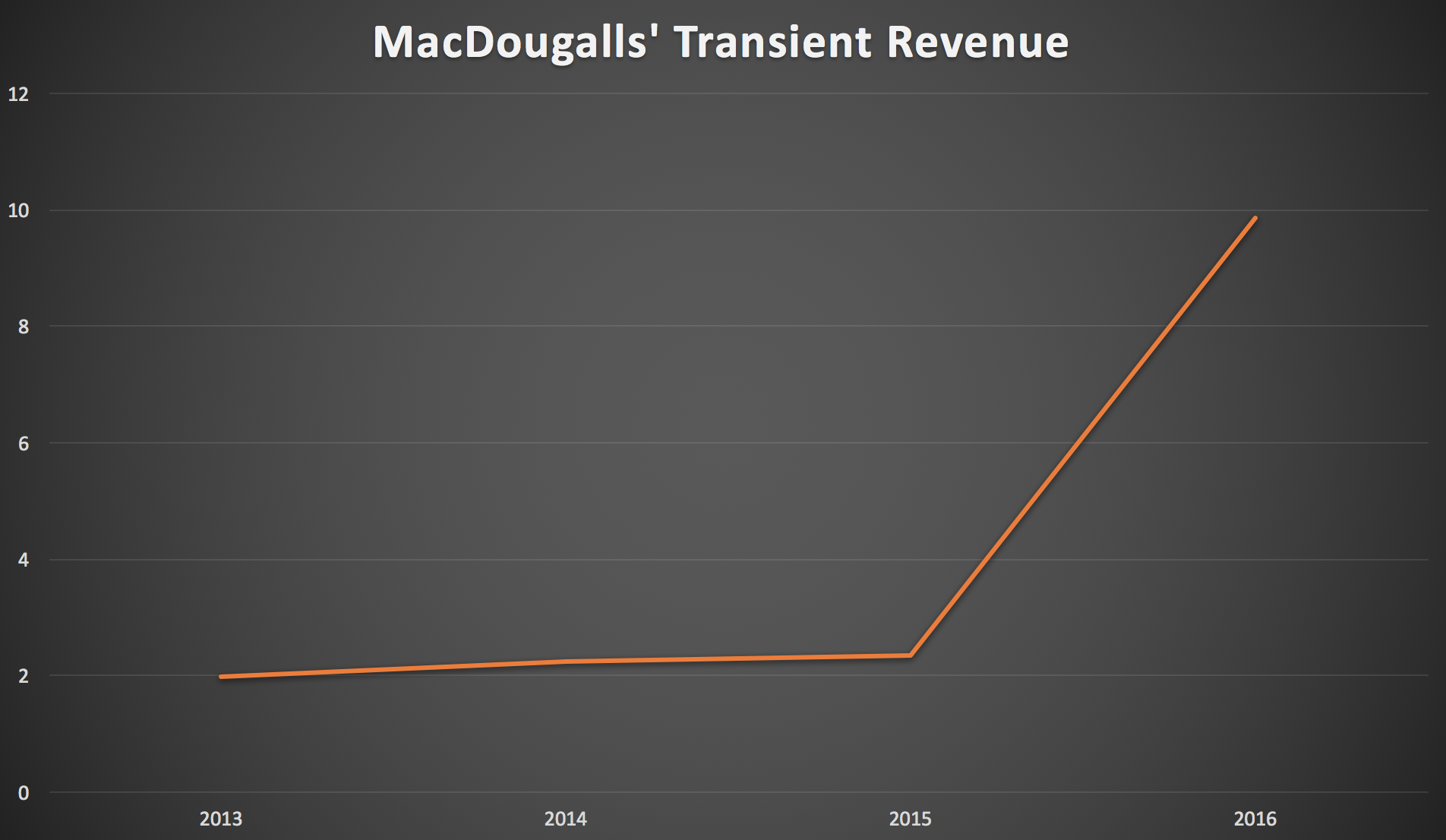 macdougalls-rev3.png