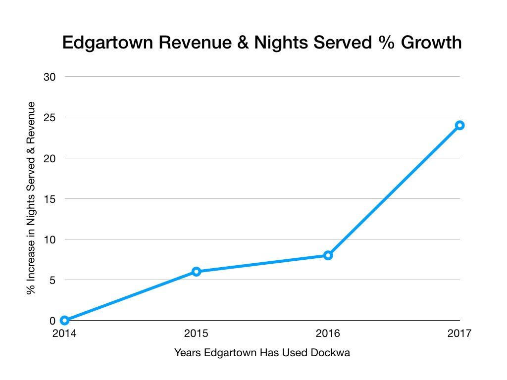 Edgartown 2017 Chart.001.jpeg